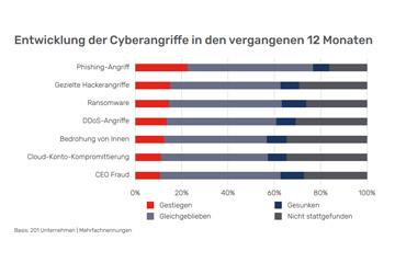 New Work- Entwicklung der Cyberangriffe während der Pandemie