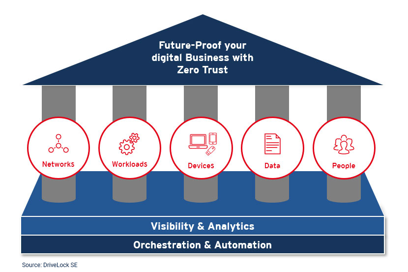 Das Forrester Zero Trust Framework besteht aus mehreren Säulen