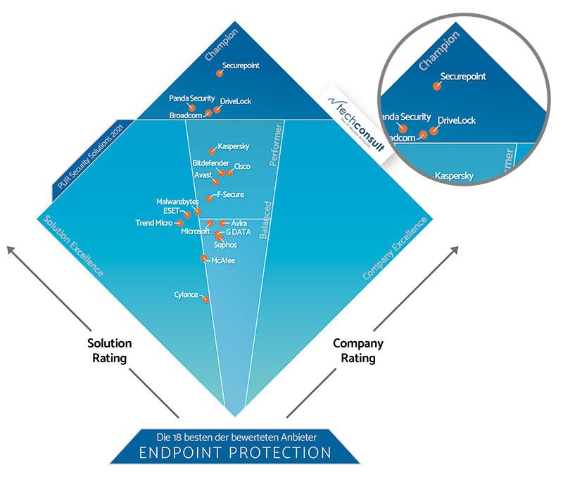 Befragung von IT -Anwendern:  Positionierung von DriveLock in PUR-S Diamant in der Kategorie Endpoint Protection