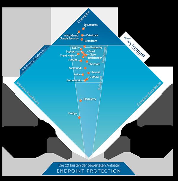 Diamant PUR 2021 Endpoint Protection - Anwenderbefragung von techconsult. DriveLock als Champion