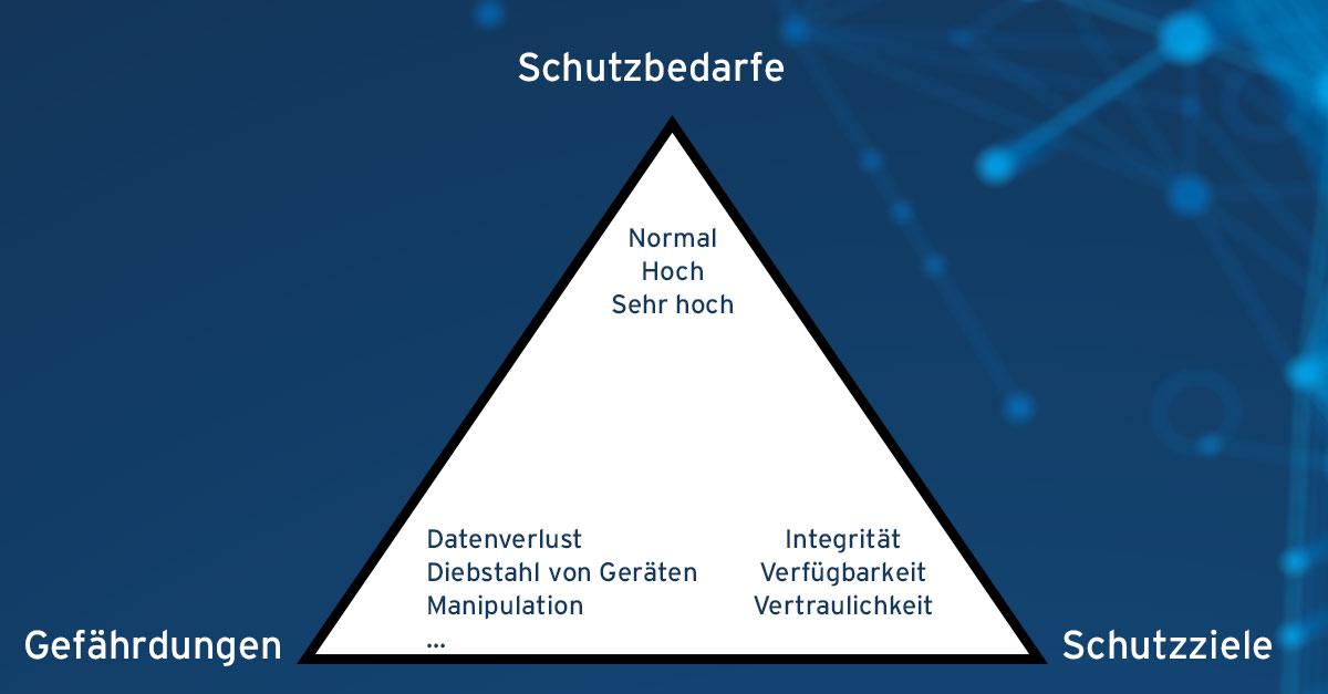 BSI Grundschutz: Schutzziele Integrität, Verfügbarkeit, Vertraulichkeit - Gefährungen - Schutzbedarfe - das Dreieck der Informationssicherheit