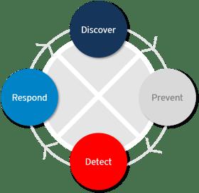 DriveLock Prozess Zero Trust: Discover - Prevent - Detect - Respond