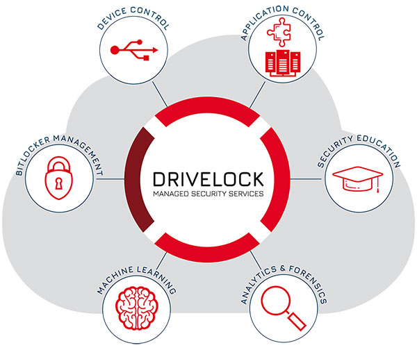 Managed Security Services von DriveLock: Endpoint Protection als Service aus der Cloud
