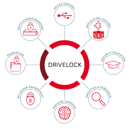 DriveLock Endpoint Protection