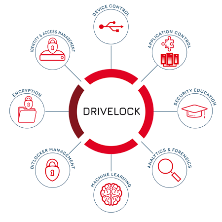 Die Endpoint Security Lösungen von DriveLock: Endpoint Protection Plattform für IT Sicherheit und IT Security